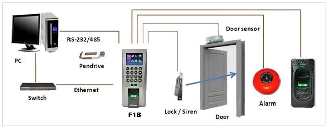 Sơ đồ kết nối hệ thống cửa từ ra vào